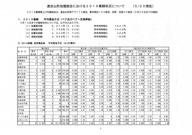 2019春闘集計表